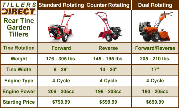 Choosing A Rear Tine Tiller